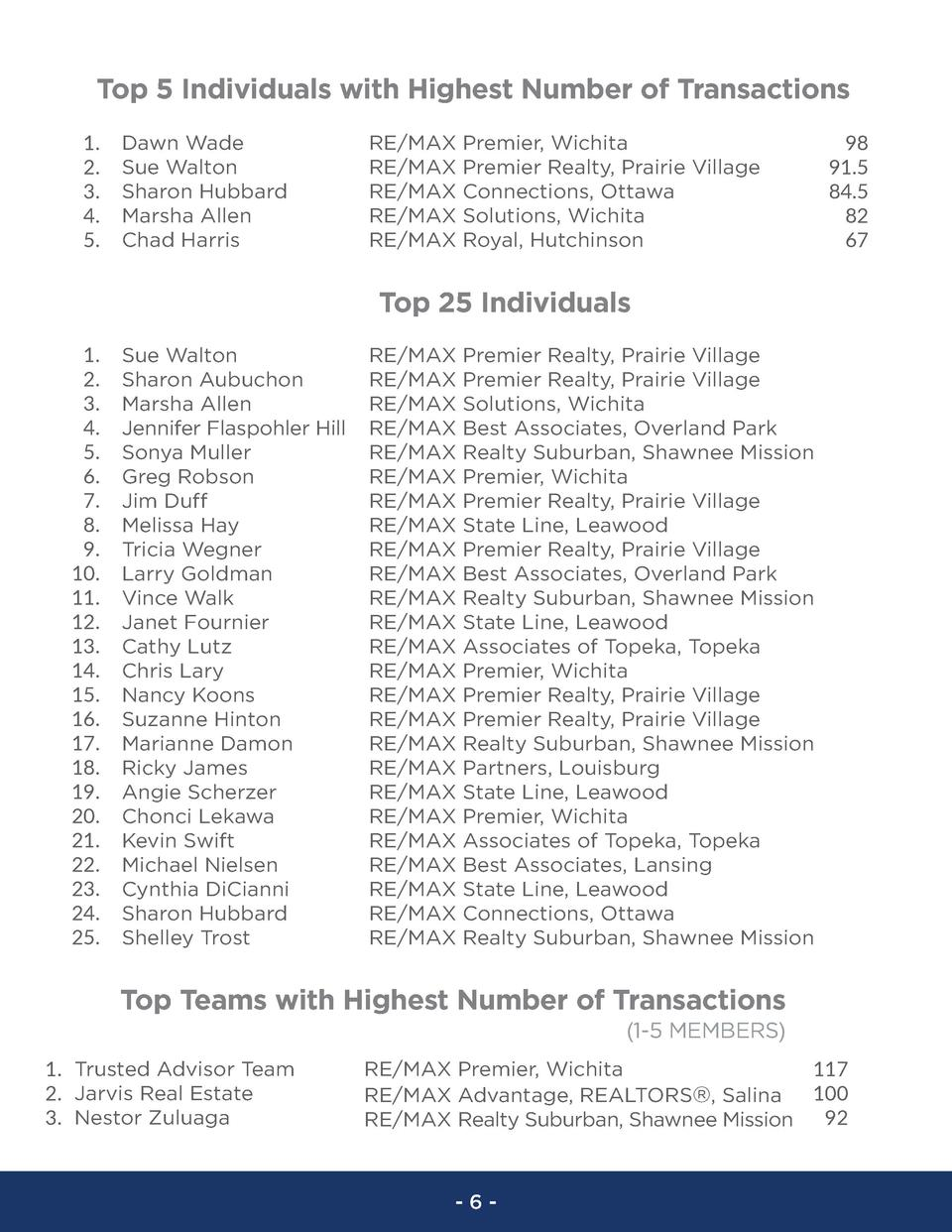Top 5 Individuals with Highest Number of Transactions 1. 2. 3. 4. 5.  Dawn Wade Sue Walton Sharon Hubbard Marsha Allen Cha...