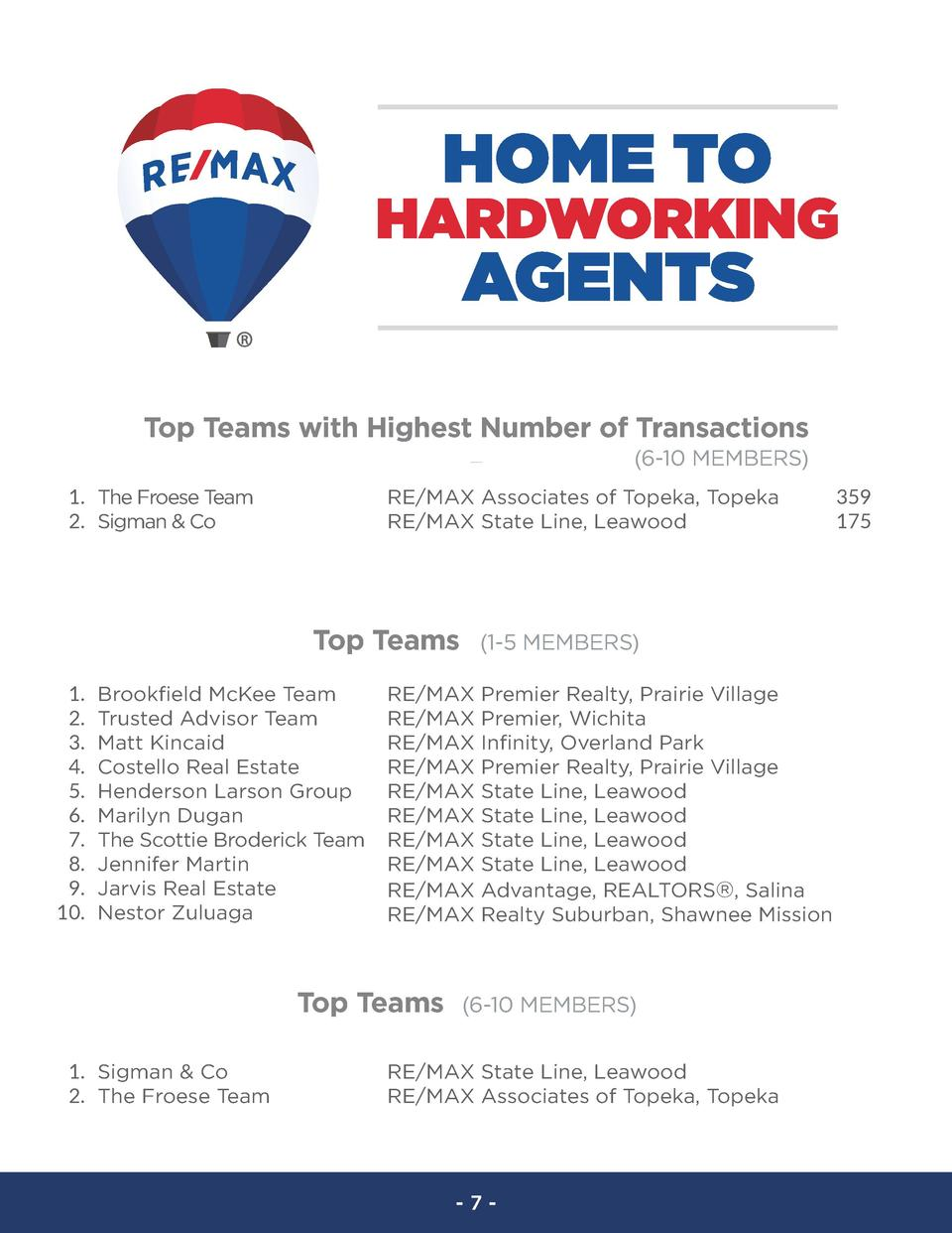 Top Teams with Highest Number of Transactions  6-10 MEMBERS  1. The Froese Team 2. Sigman   Co  RE MAX Associates of Topek...