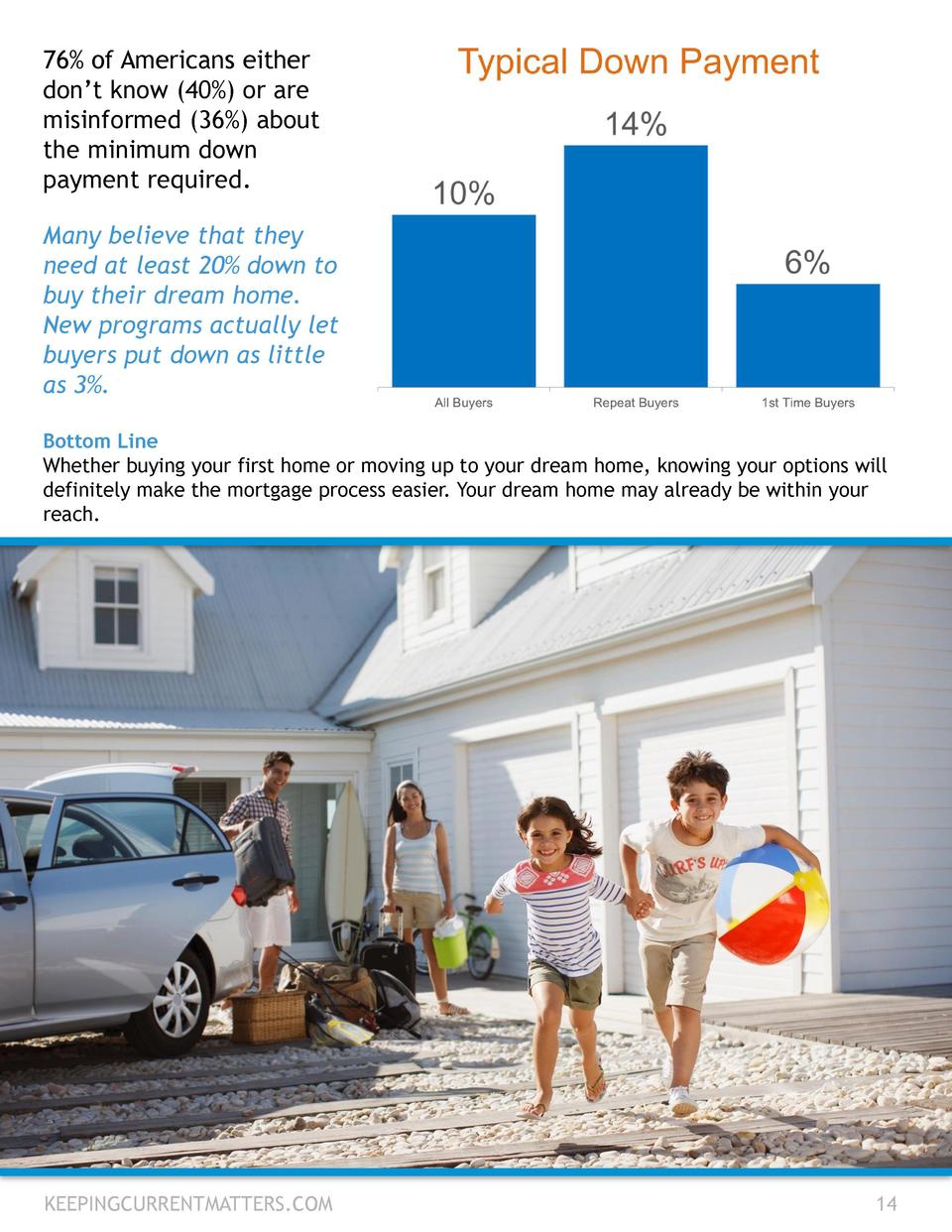 76  of Americans either don   t know  40   or are misinformed  36   about the minimum down payment required. Many believe ...