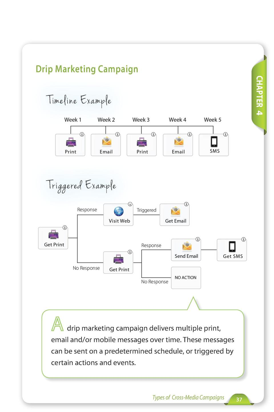 Drip Marketing Campaign CHAPTER 4  Timeline Example  Triggered Example  drip marketing campaign delivers multiple print, e...