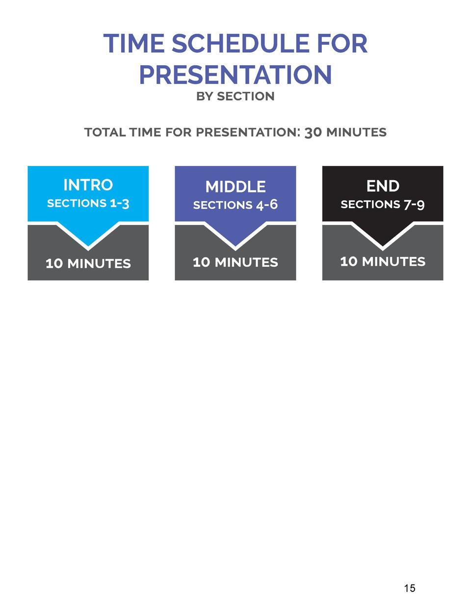 TIME SCHEDULE FOR PRESENTATION by section  total time for presentation  30 minutes  INTRO  MIDDLE  END  sections 1-3  sect...