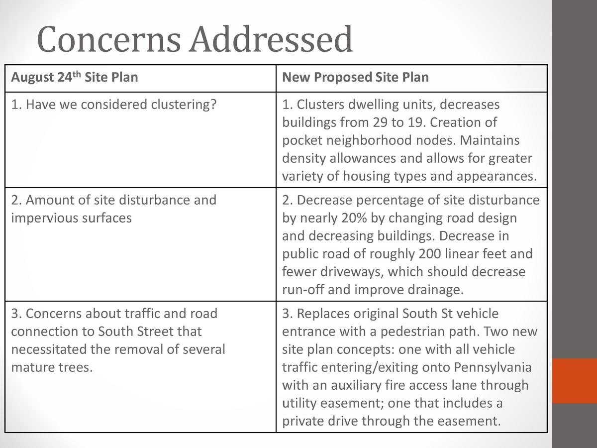 Concerns Addressed  August 24th Site Plan  New Proposed Site Plan  1. Have we considered clustering   1. Clusters dwelling...
