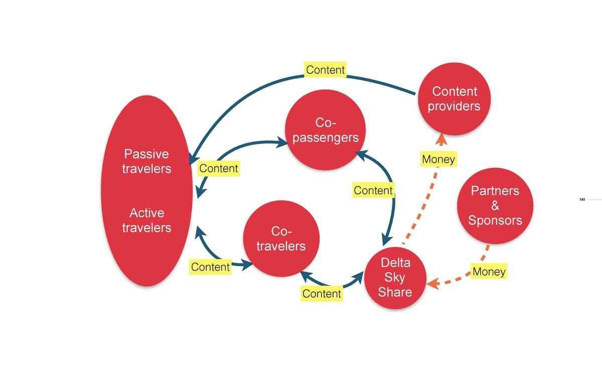 Content  Passive travelers  Content providers  Copassengers  Money  Content Content  The service offering map created for ...