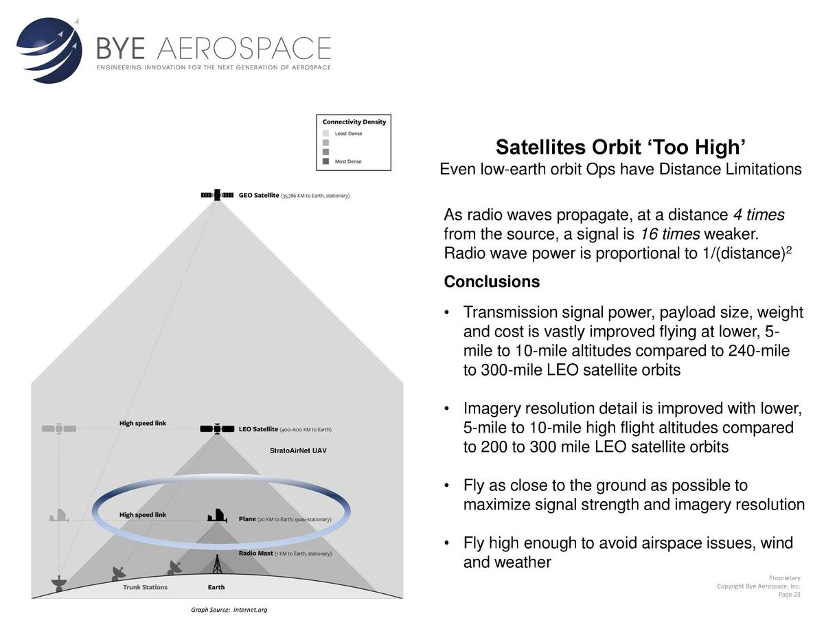 Satellites Orbit    Too High    Even low-earth orbit Ops have Distance Limitations As radio waves propagate, at a distance...