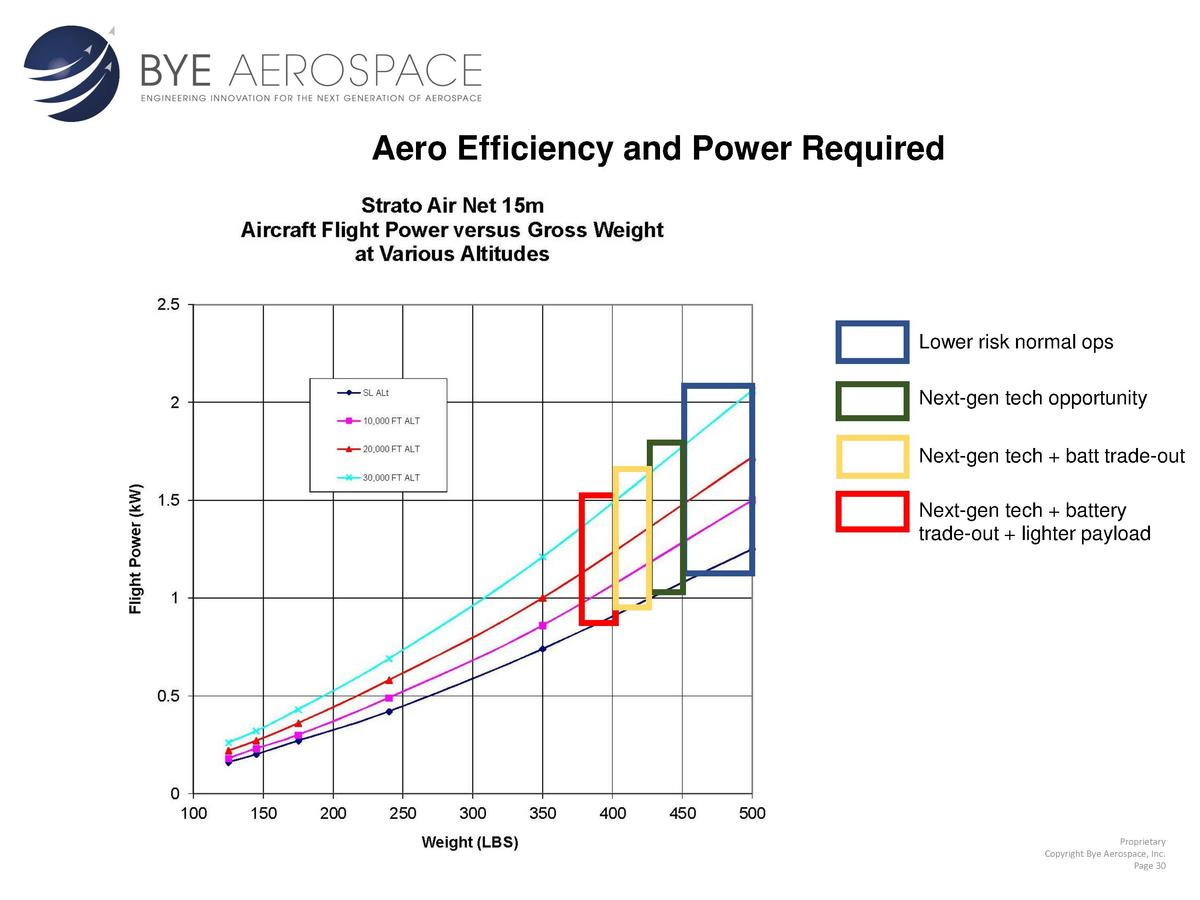 Aero Efficiency and Power Required  Lower risk normal ops Next-gen tech opportunity Next-gen tech   batt trade-out Next-ge...