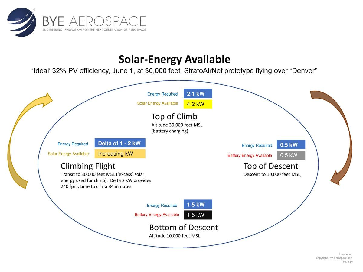 Solar-Energy Available    Ideal    32  PV efficiency, June 1, at 30,000 feet, StratoAirNet prototype flying over    Denver...