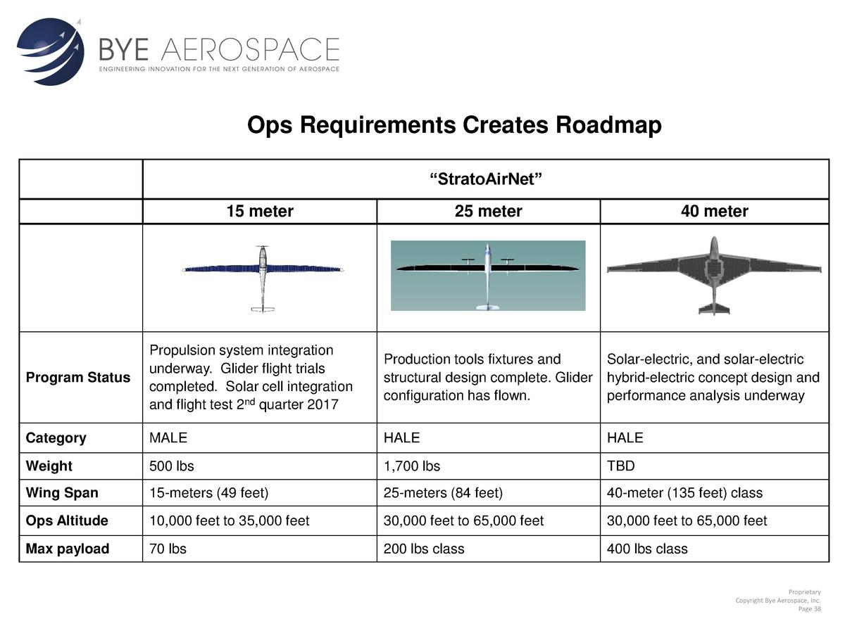 Ops Requirements Creates Roadmap    StratoAirNet    15 meter  25 meter  40 meter  Program Status  Propulsion system integr...