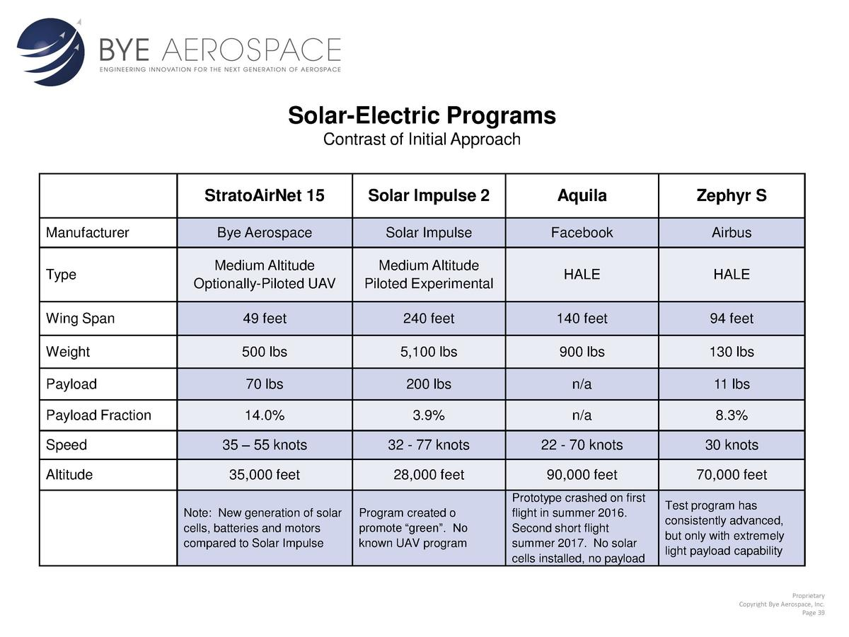 Solar-Electric Programs Contrast of Initial Approach StratoAirNet 15  Solar Impulse 2  Aquila  Zephyr S  Bye Aerospace  So...