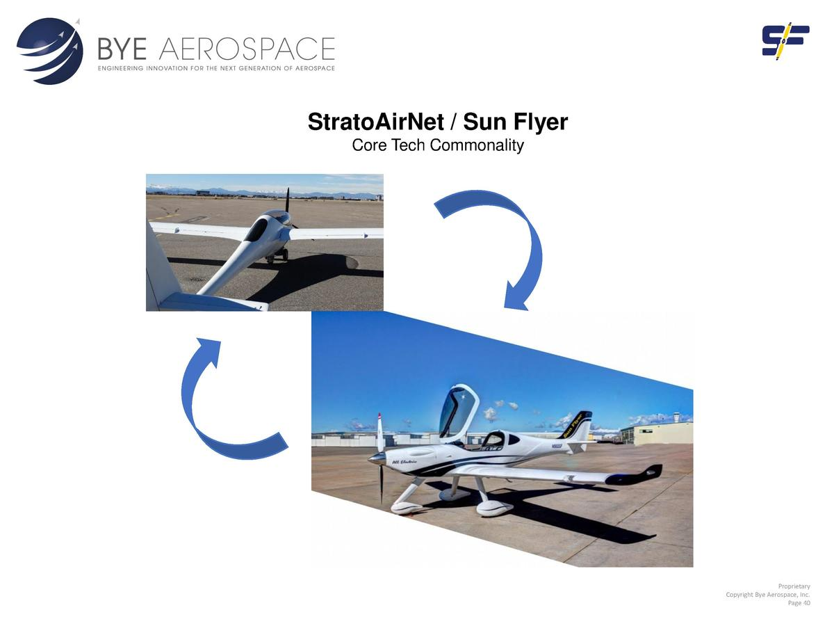 StratoAirNet   Sun Flyer Core Tech Commonality  Proprietary Copyright Bye Aerospace, Inc. Page 40