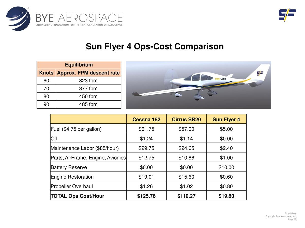 Sun Flyer 4 Ops-Cost Comparison Equilibrium Knots Approx. FPM descent rate 60  323 fpm  70  377 fpm  80  450 fpm  90  485 ...