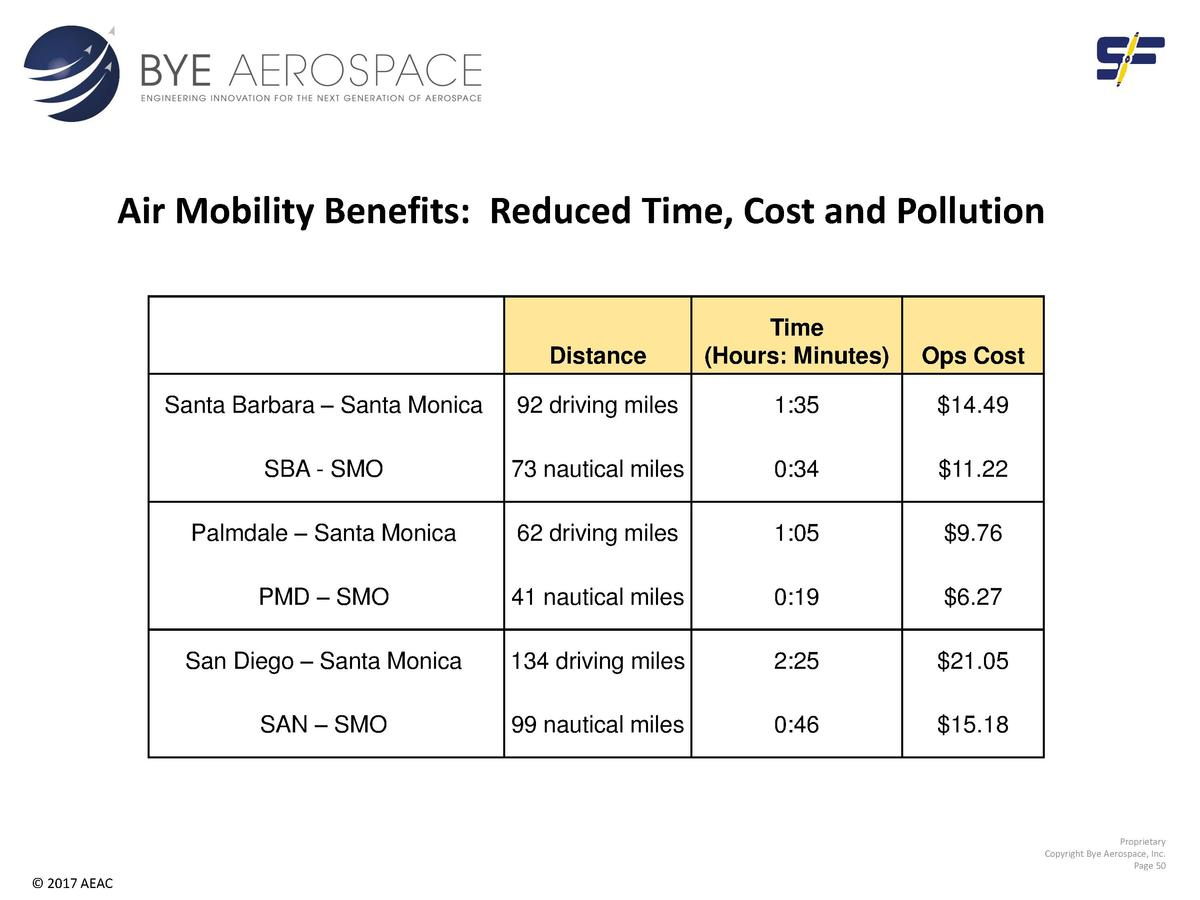 Air Mobility Benefits  Reduced Time, Cost and Pollution  Distance  Time  Hours  Minutes   Ops Cost  Santa Barbara     Sant...