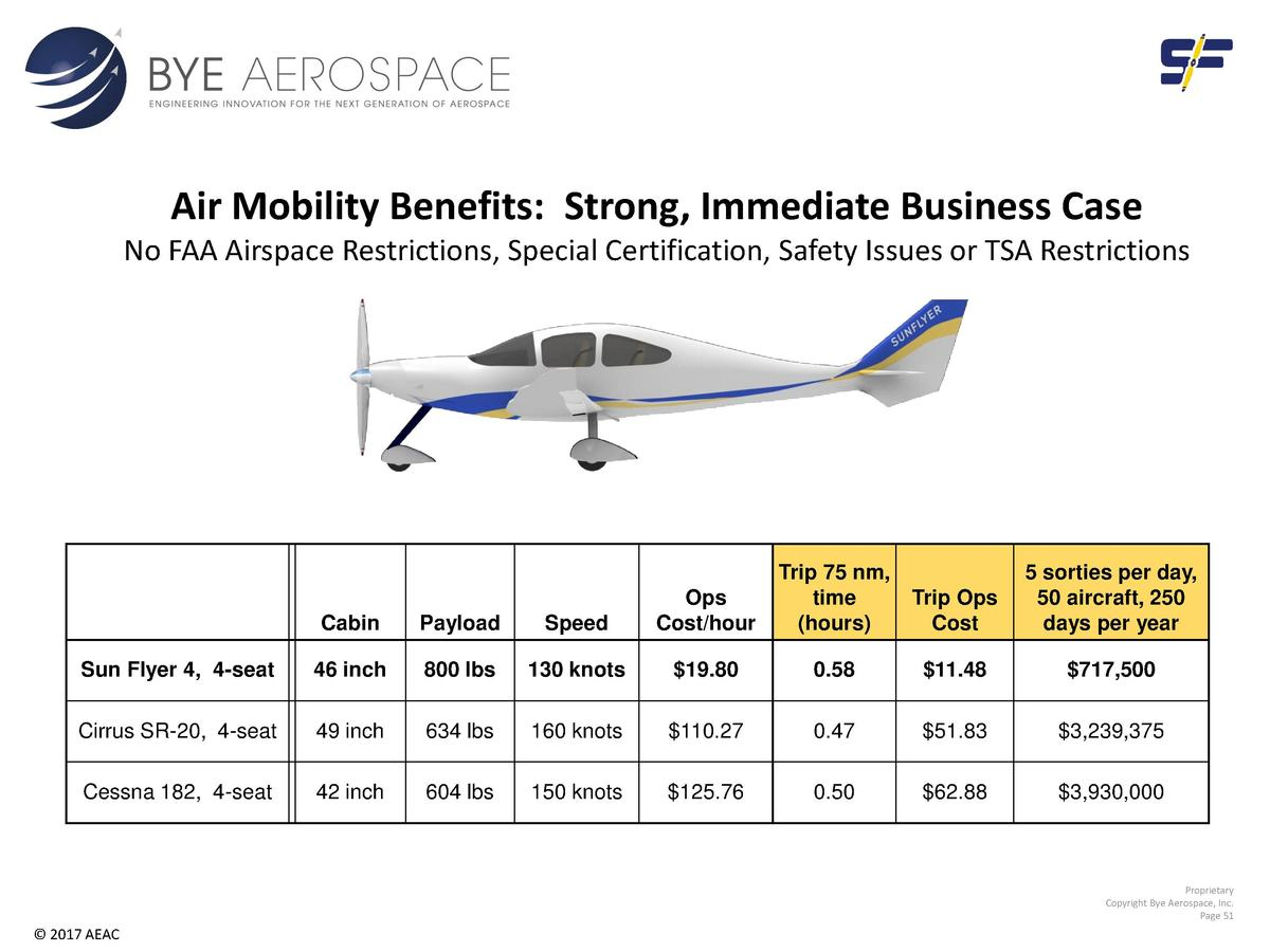 Air Mobility Benefits  Strong, Immediate Business Case No FAA Airspace Restrictions, Special Certification, Safety Issues ...