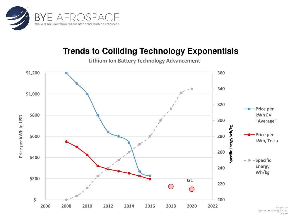 Trends to Colliding Technology Exponentials Lithium Ion Battery Technology Advancement  1,200  360 340   1,000 Price per k...