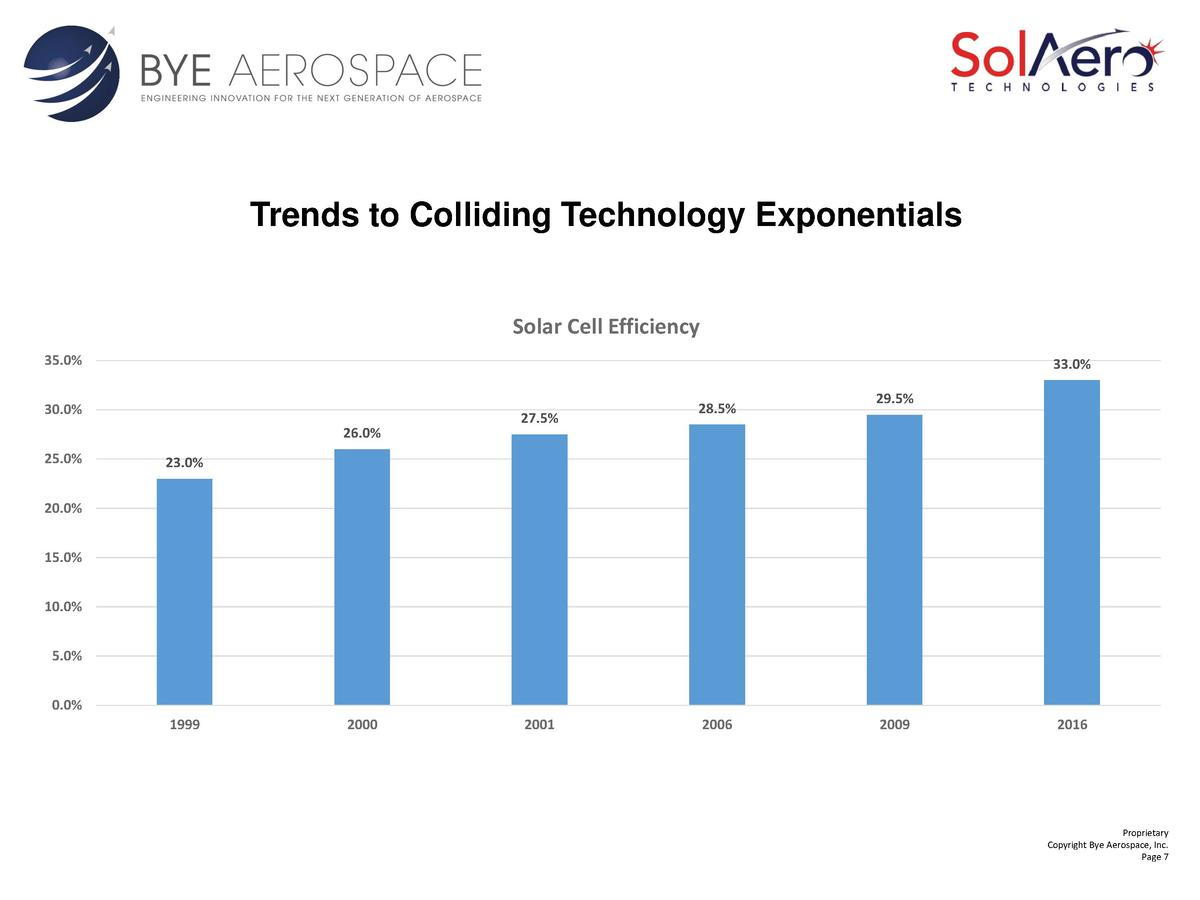 Trends to Colliding Technology Exponentials Solar Cell Efficiency 35.0   33.0   30.0  26.0  25.0   27.5   28.5   29.5   23...