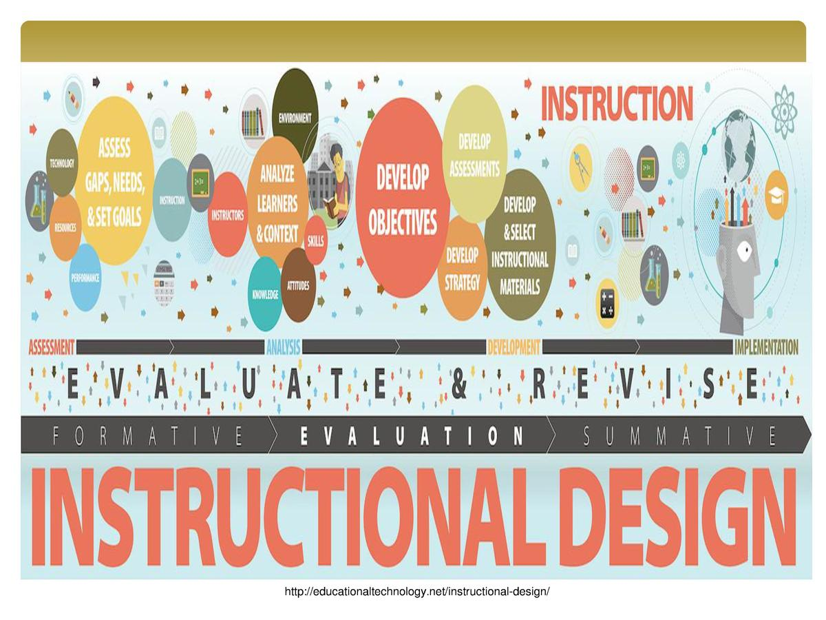 http   educationaltechnology.net instructional-design