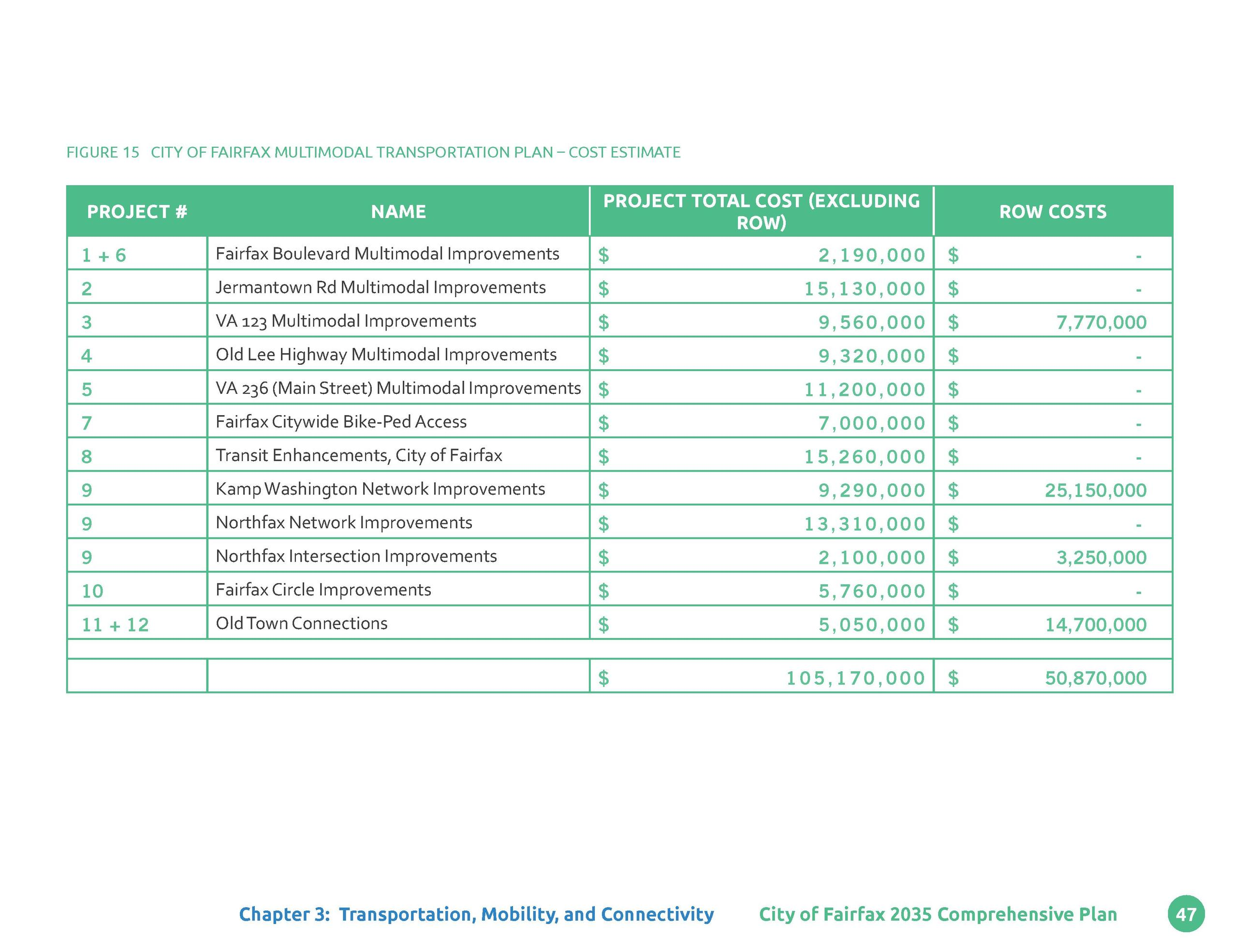 Figure 15 CITY OF FAIRFAX MULTIMODAL TRANSPORTATION PLAN     COST ESTIMATE  PROJECT          NAME  PROJECT TOTAL COST  EXC...