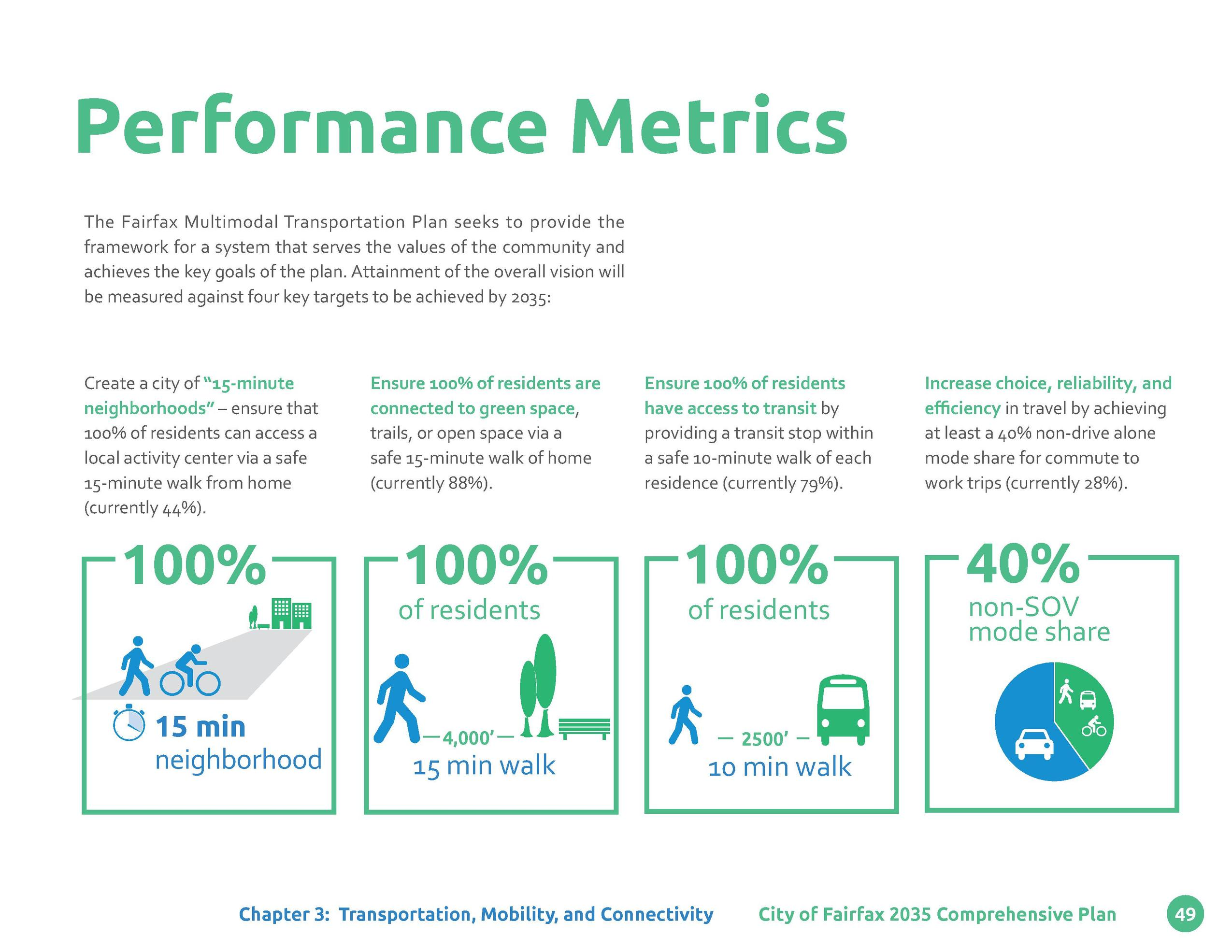 Performance Metrics The Fairfax Multimodal Transportation Plan seeks to provide the framework for a system that serves the...