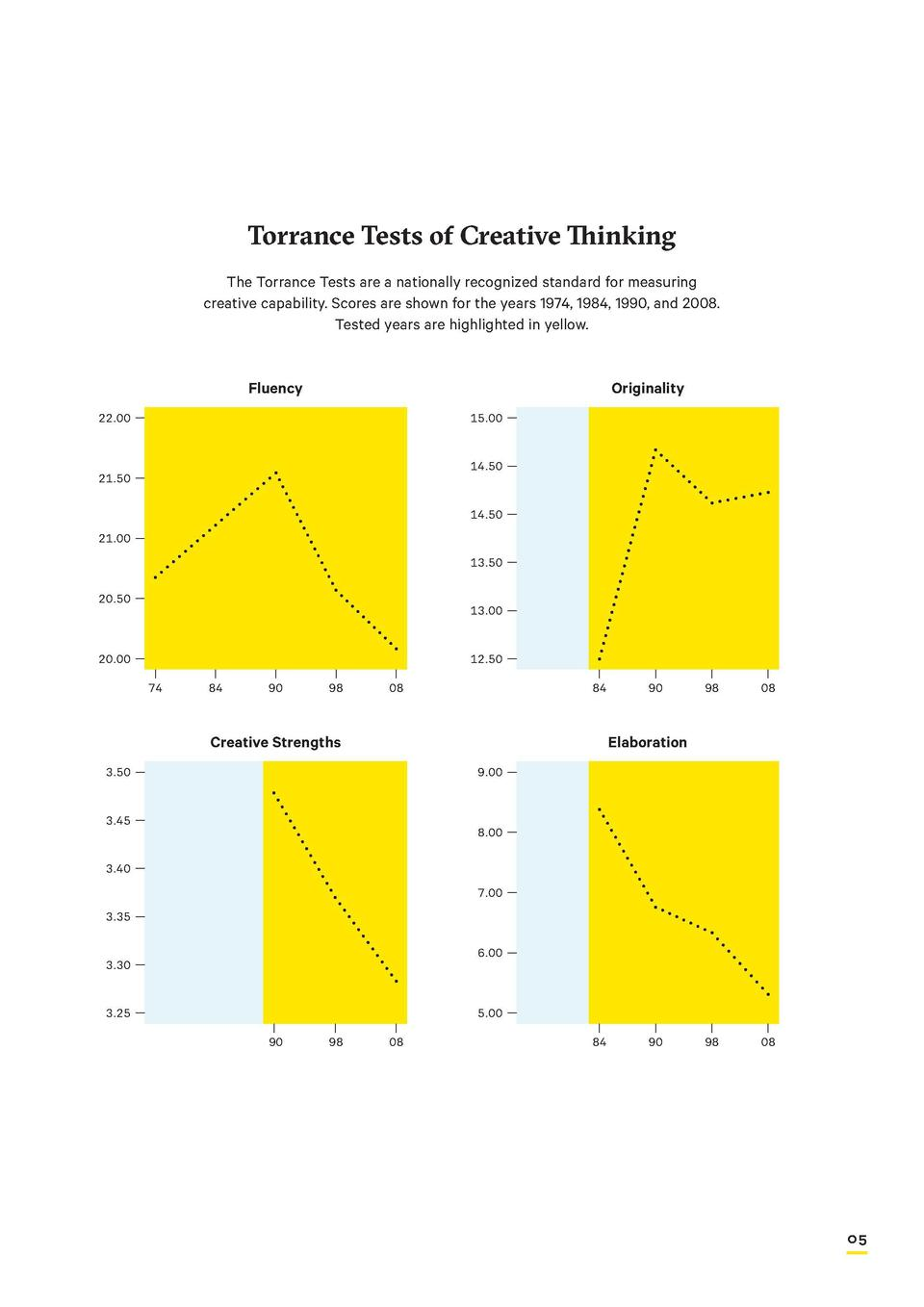 OUR CHALLENGE  A Catalyst for Creativity Torrance Tests of Creative Thinking The Torrance Tests are a nationally recognize...