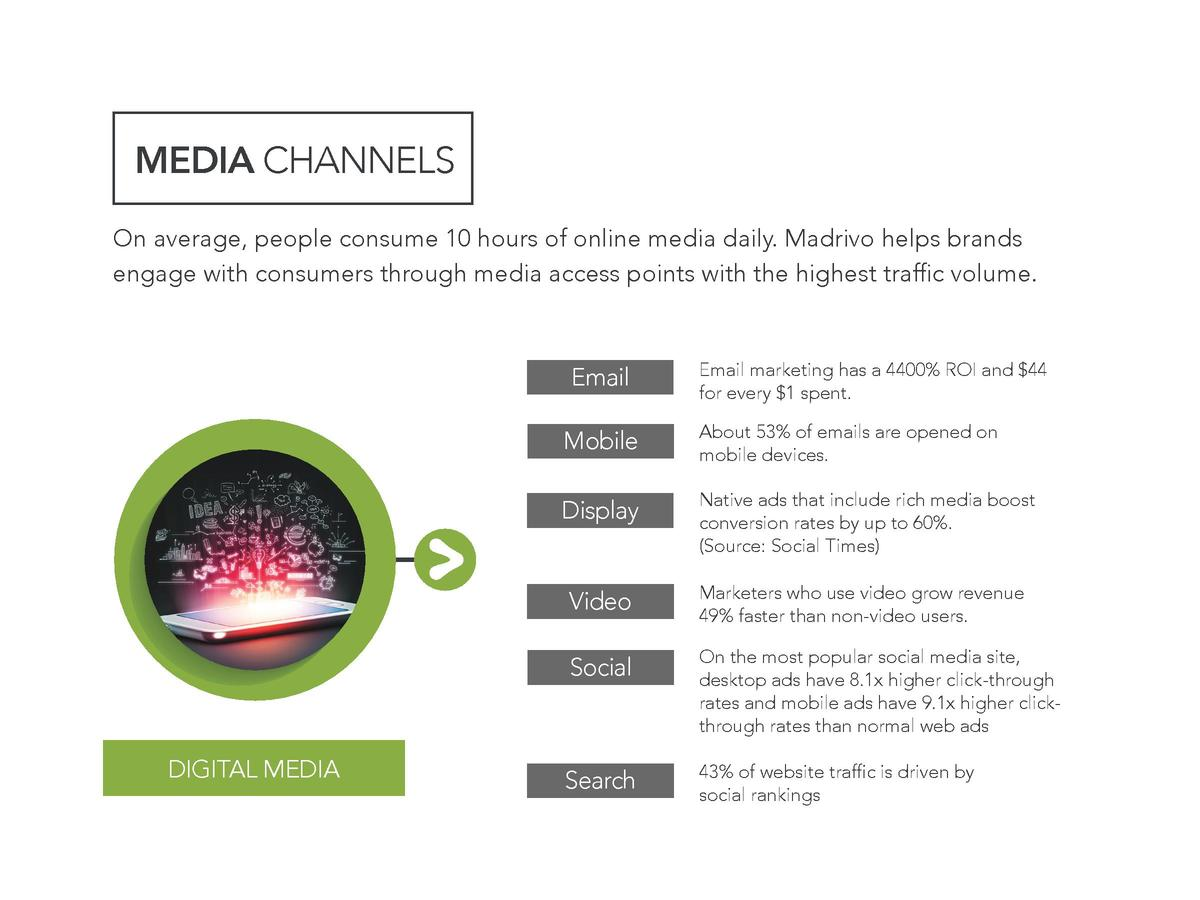 MEDIA CHANNELS On average, people consume 10 hours of online media daily. Madrivo helps brands engage with consumers throu...