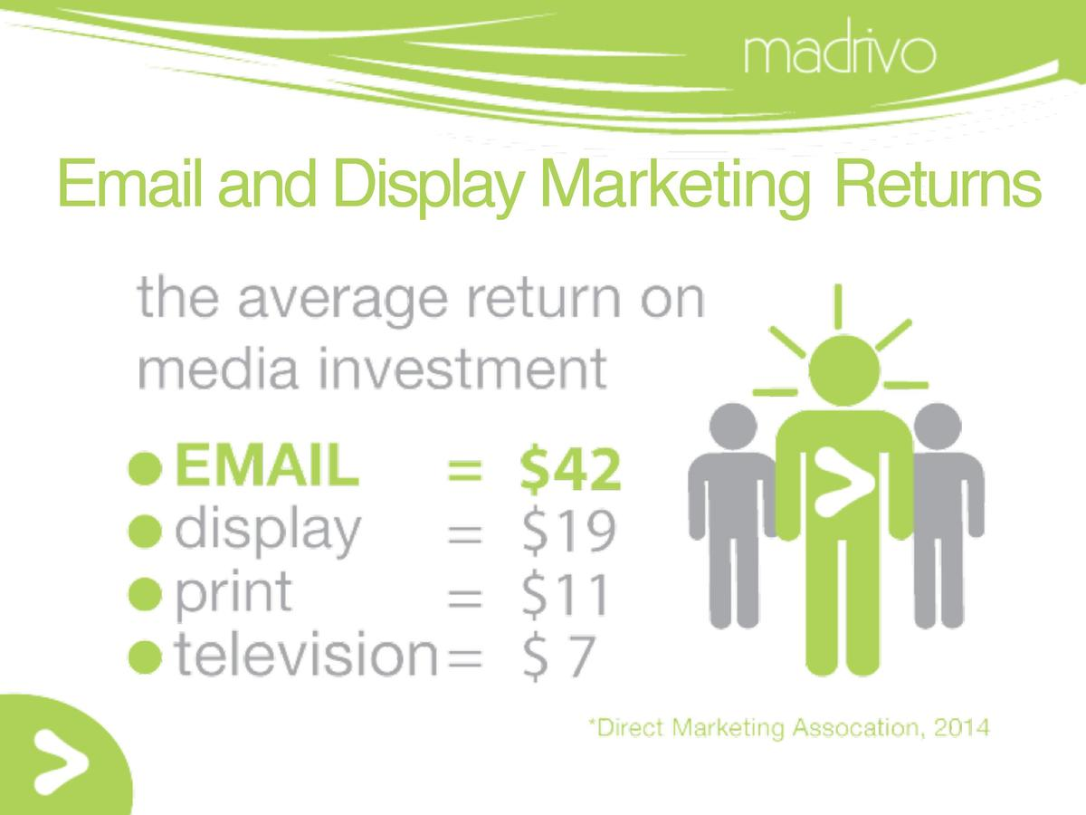Email and Display Marketing Returns