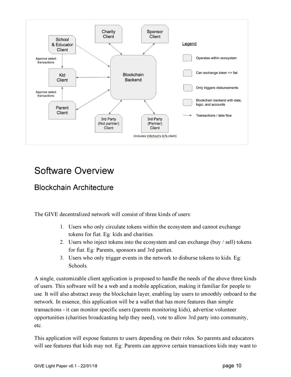 Software Overview Blockchain Architecture  The GIVE decentralized network will consist of three kinds of users  1. Users w...