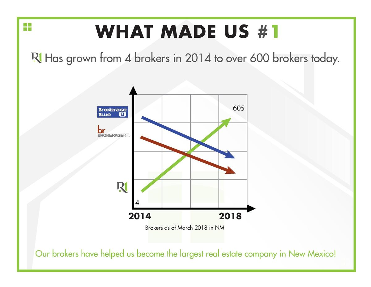 WHAT MADE US  1 Has grown from 4 brokers in 2014 to over 600 brokers today.  605  Brokerage B Blue  BROKERAGERED  4  2014 ...