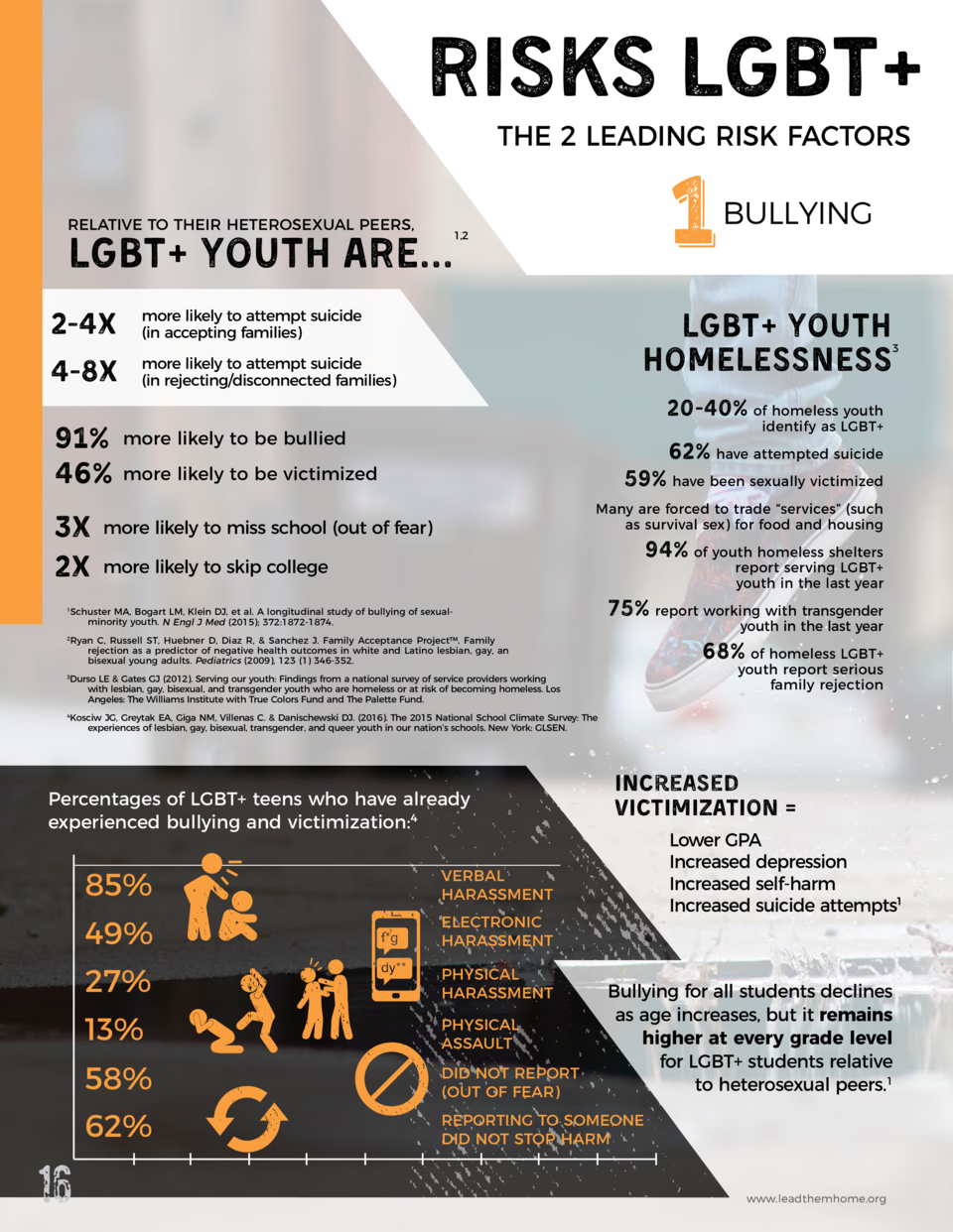 RISKS LGBT  THE 2 LEADING RISK FACTORS  RELATIVE TO THEIR HETEROSEXUAL PEERS,  1  1,2  LGBT  YOUTH ARE... 2-4x  more likel...