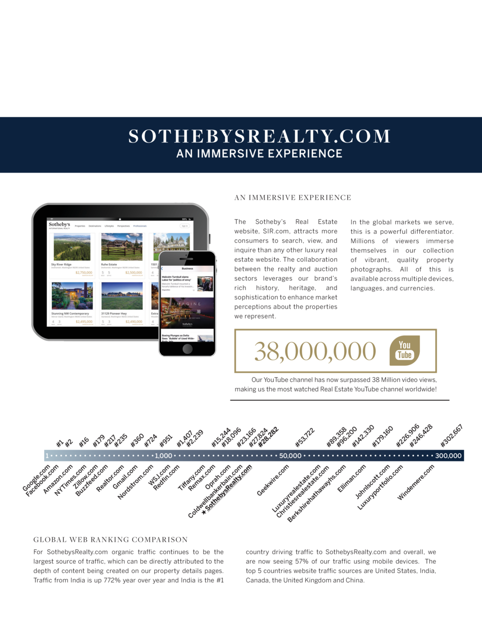 S OTHEBYS R E ALTY.C OM AN IMMERSIVE EXPERIENCE  AN IMMERSIVE EXPERIENCE The Sotheby   s Real Estate website, SIR.com, att...