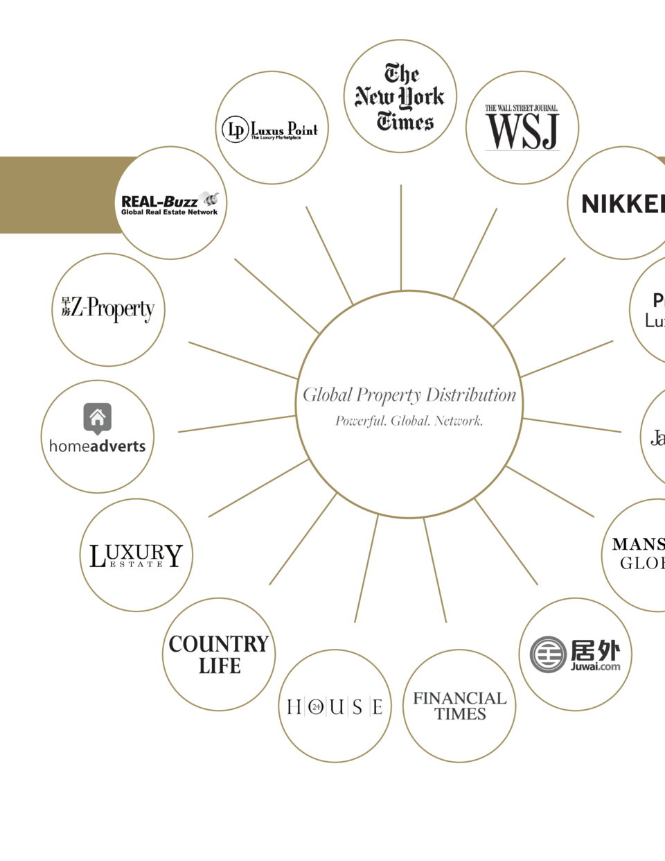 NIKKEI  Pro Luxu  Global Property Distribution Powerful. Global. Network.