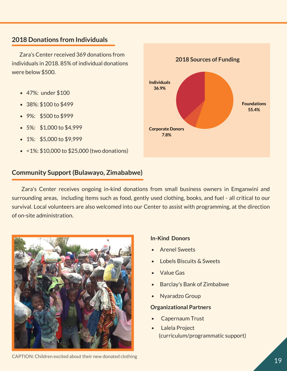 2018 Donations from Individuals Zara   s Center received 369 donations from  2018 Sources of  Funding  individuals in 2018...