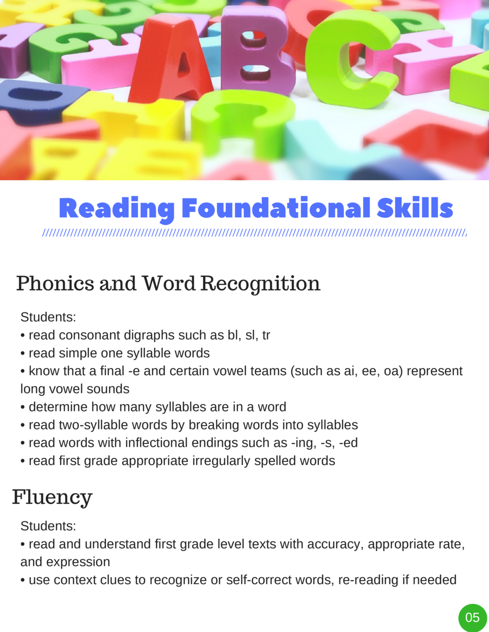 Reading Foundational Skills Phonics and Word Recognition Students      read consonant digraphs such as bl, sl, tr     read...