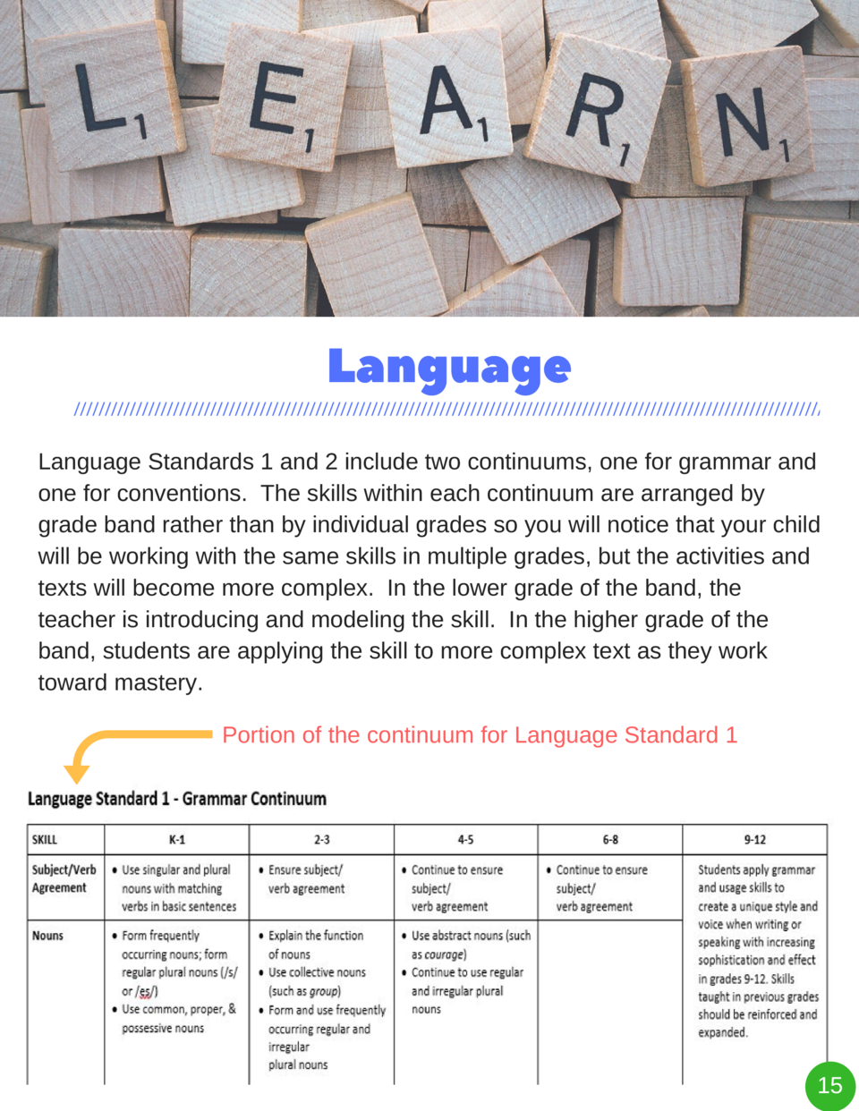 Language Language Standards 1 and 2 include two continuums, one for grammar and one for conventions. The skills within eac...