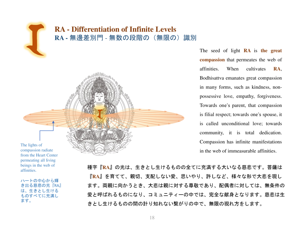 RA - Differentiation of Infinite Levels RA -                 -                                         The seed of light R...