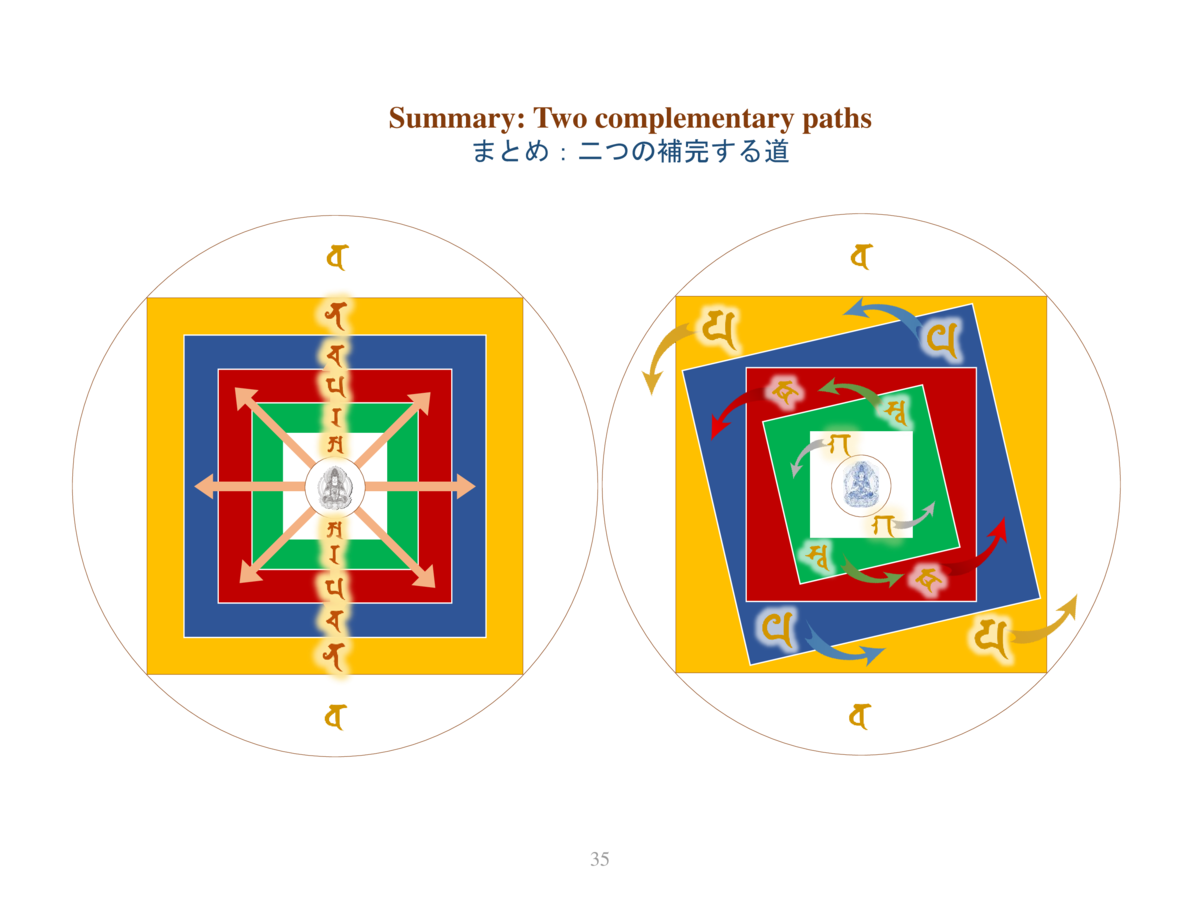 Summary  Two complementary paths                                       35