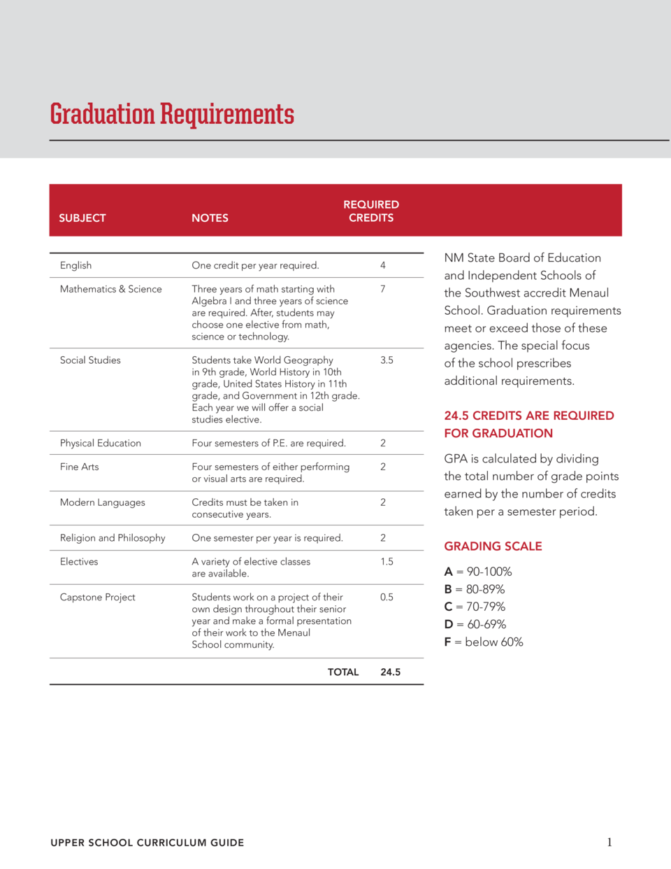 Graduation Requirements REQUIRED CREDITS  SUBJECT NOTES  English  One credit per year required.  4  Mathematics   Science ...