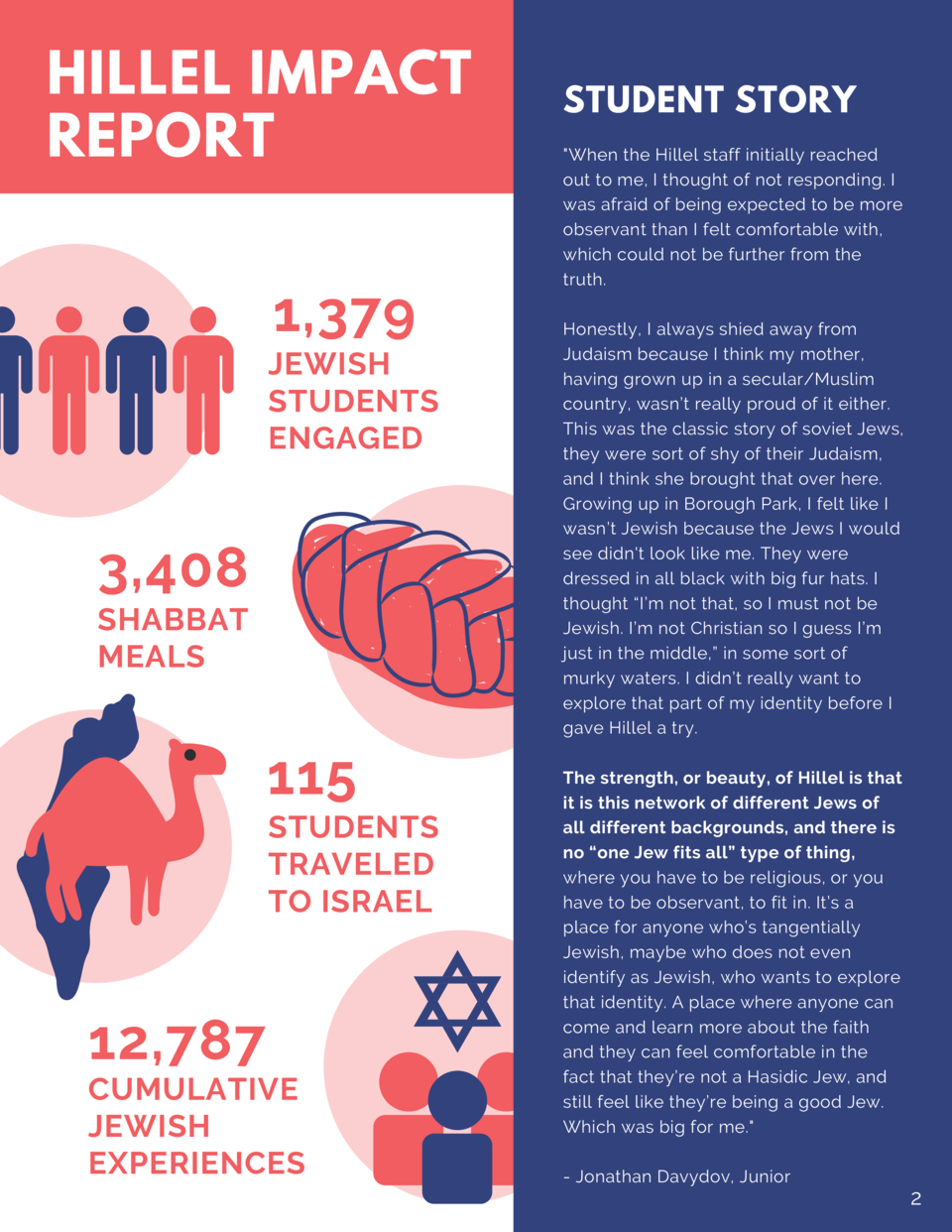 HILLEL IMPACT REPORT  1,379 JEWISH STUDENTS ENGAGED  3,408 SHABBAT MEALS  115 STUDENTS TRAVELED TO ISRAEL  12,787  CUMULAT...