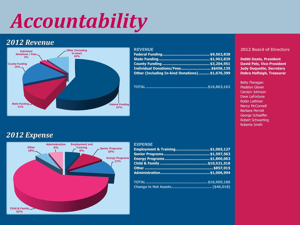 Accountability 2012 Revenue  REVENUE  Other  Including In-kind  10   Individual Donations   Fees 3   Federal Funding.........