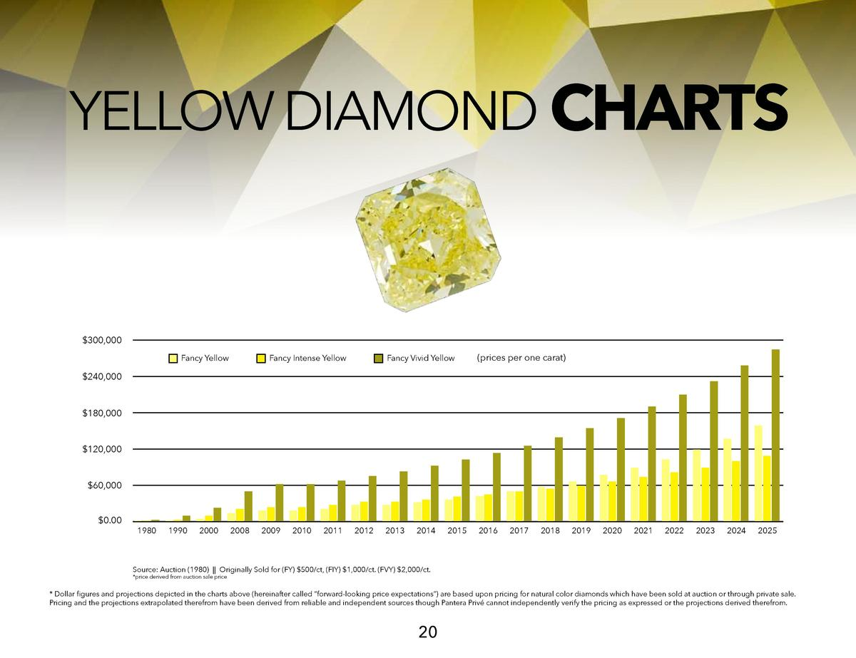 YELLOW DIAMOND CHARTS   300,000 Fancy Yellow  Fancy Intense Yellow  Fancy Vivid Yellow   prices per one carat   2013  2016...