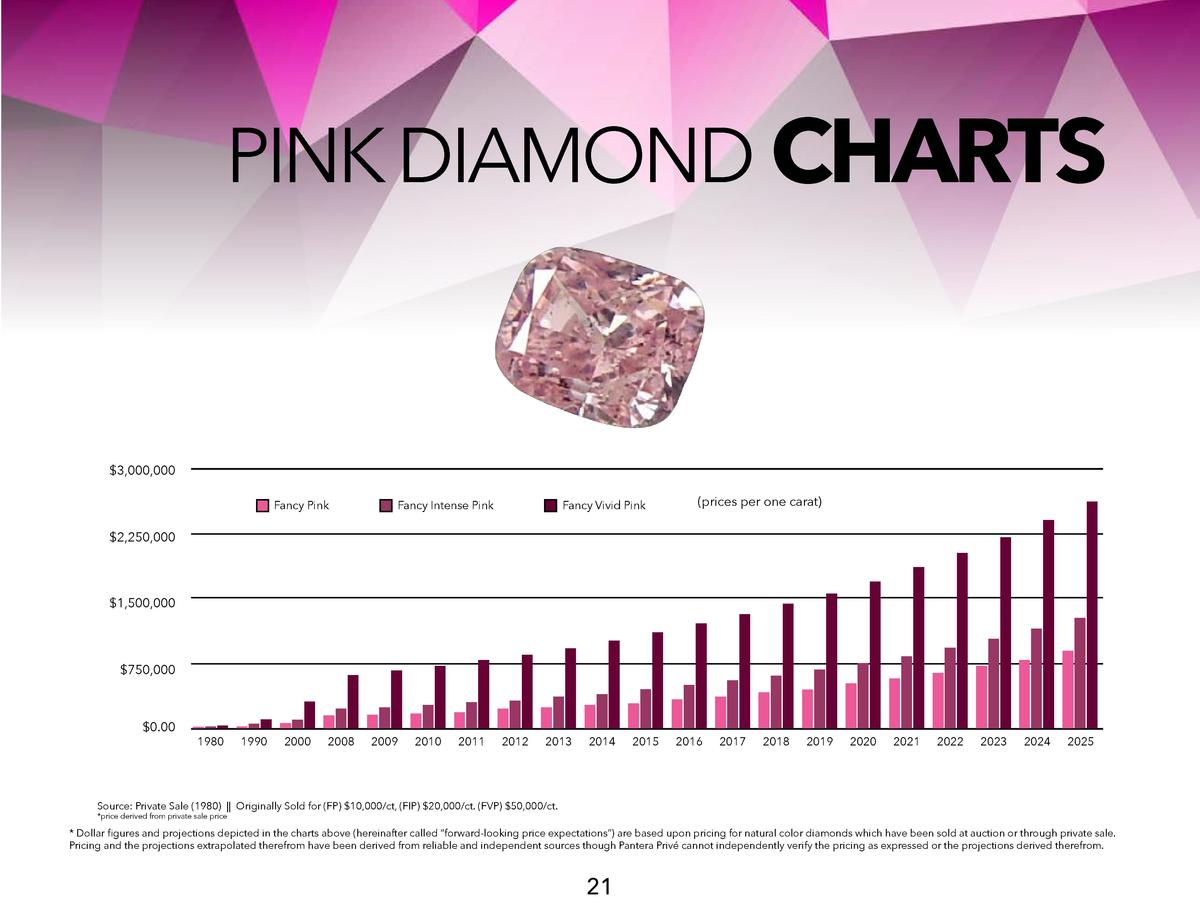 PINK DIAMOND CHARTS   3,000,000 Fancy Pink  Fancy Intense Pink  Fancy Vivid Pink   prices per one carat    2,250,000   1,5...