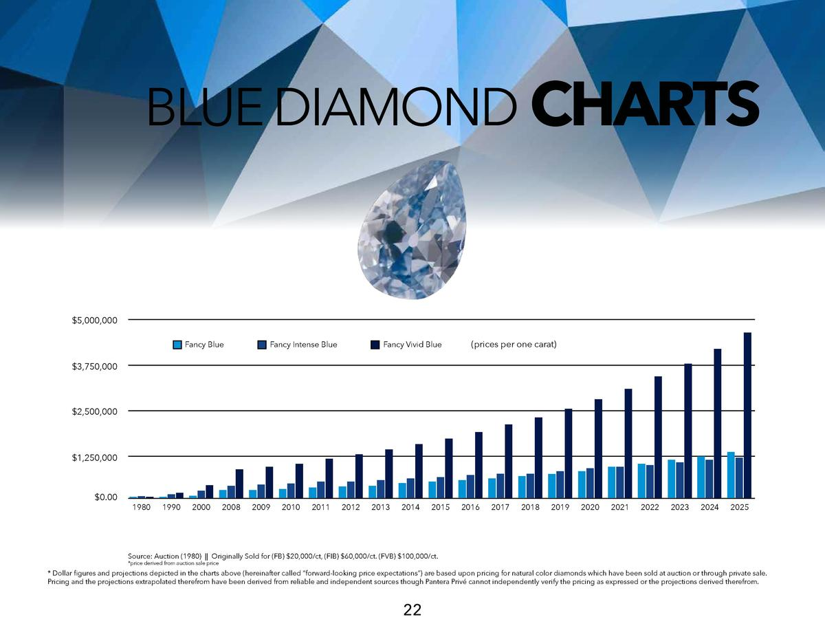 BLUE DIAMOND CHARTS   5,000,000 Fancy Blue  Fancy Intense Blue  Fancy Vivid Blue   prices per one carat    3,750,000   2,5...