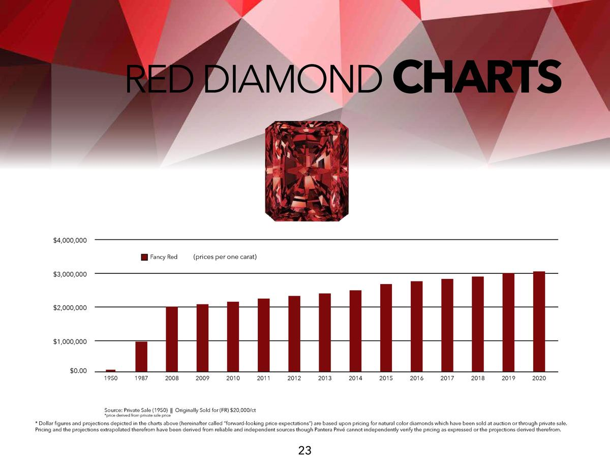 RED DIAMOND CHARTS   4,000,000 Fancy Red   prices per one carat    3,000,000   2,000,000   1,000,000   0.00  1950  1987  2...