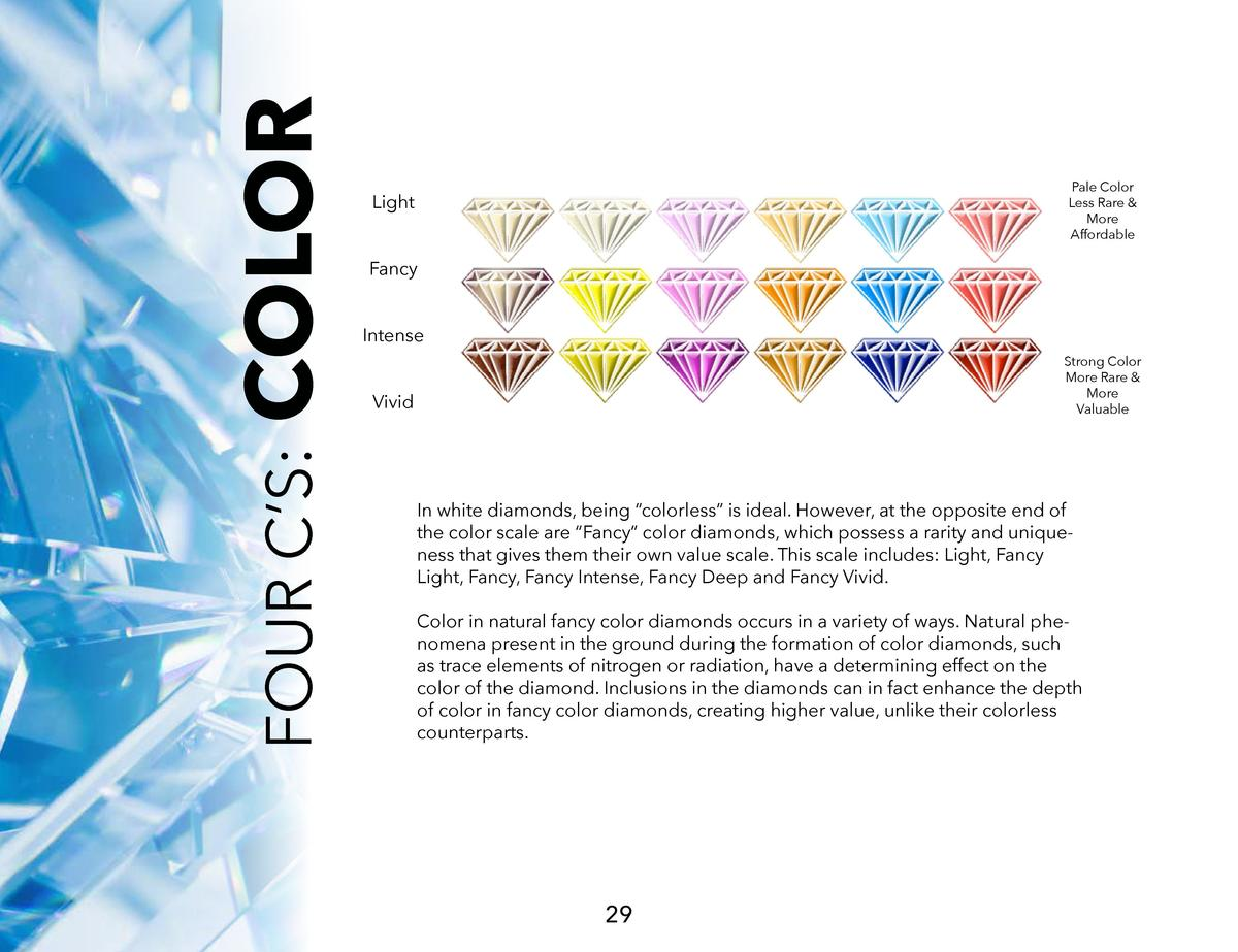 COLOR FOUR C   S   Pale Color Less Rare   More Affordable  Light Fancy Intense  Strong Color More Rare   More Valuable  Vi...