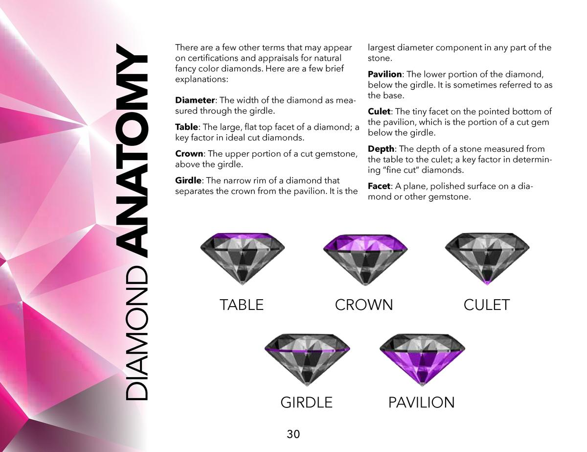 DIAMOND ANATOMY  There are a few other terms that may appear on certifications and appraisals for natural fancy color diam...