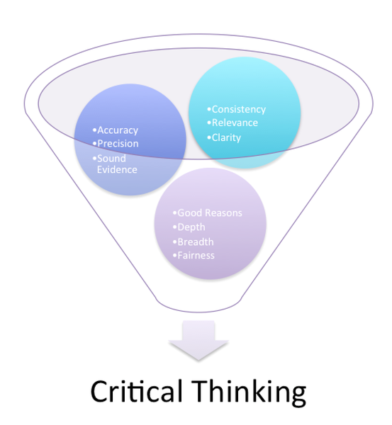 summarize the characteristics and objective of critical thinking and logic Alianza cultural uruguay- estados unidos prof development session critical thinking  characteristics of a critical thinker summarize what the.