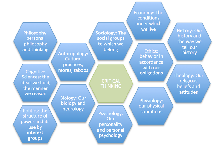 Benefits of critical thinking to society