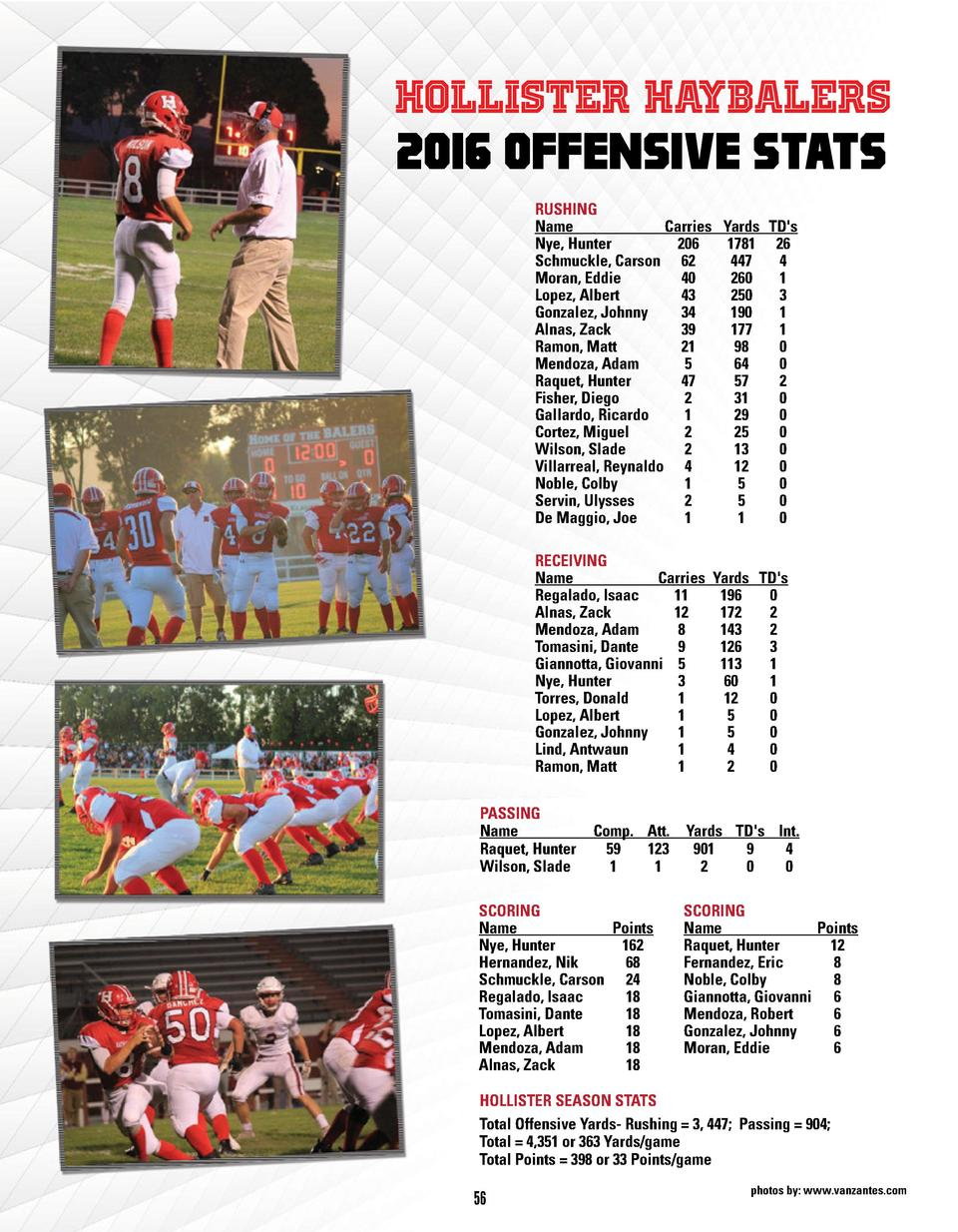 Hollister Haybalers 2016 Offensive Stats RUSHING Name Carries Yards TD s Nye, Hunter 206 1781 26 Schmuckle, Carson 62 447 ...