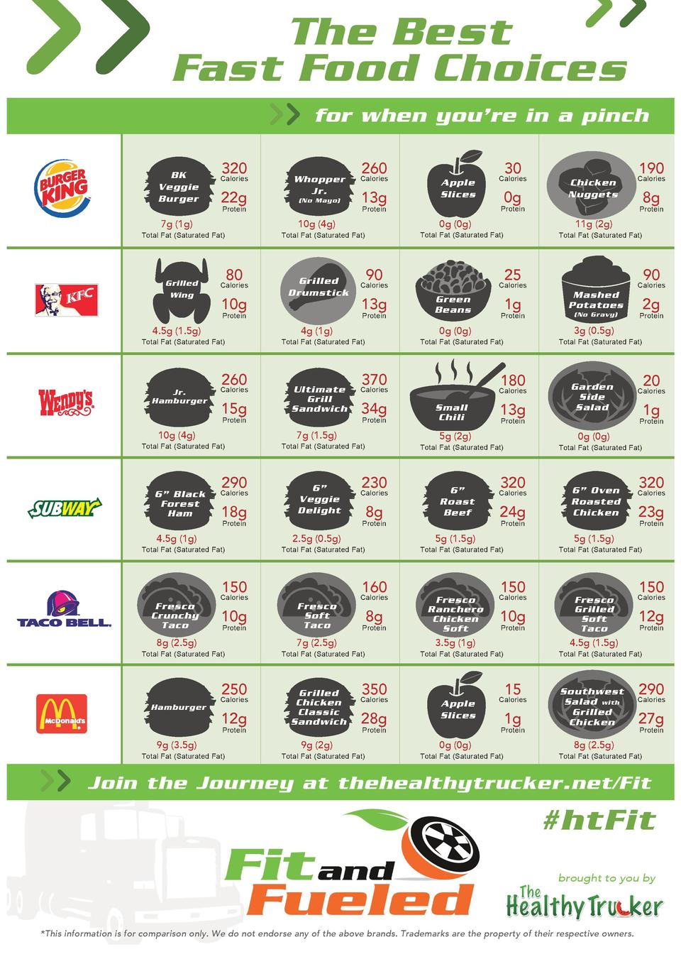 The Best Fast Food Choices      BK Veggie Burger  320  Calories  22g  for when you   re in a pinch  Whopper Jr.  N...