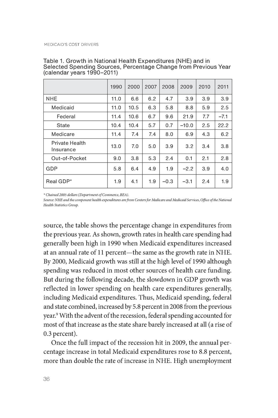 MEDICAID   S COST DRIVERS  Table 1. Growth in National Health Expenditures  NHE  and in Selected Spending Sources, Percent...