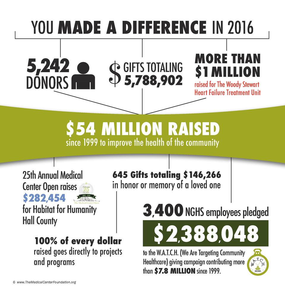 YOU MADE A DIFFERENCE IN 2016  5,242  DONORS     MORE THAN  GIFTS TOTALING  1 MILLION 5,788,902 raised for The Woody Stewa...