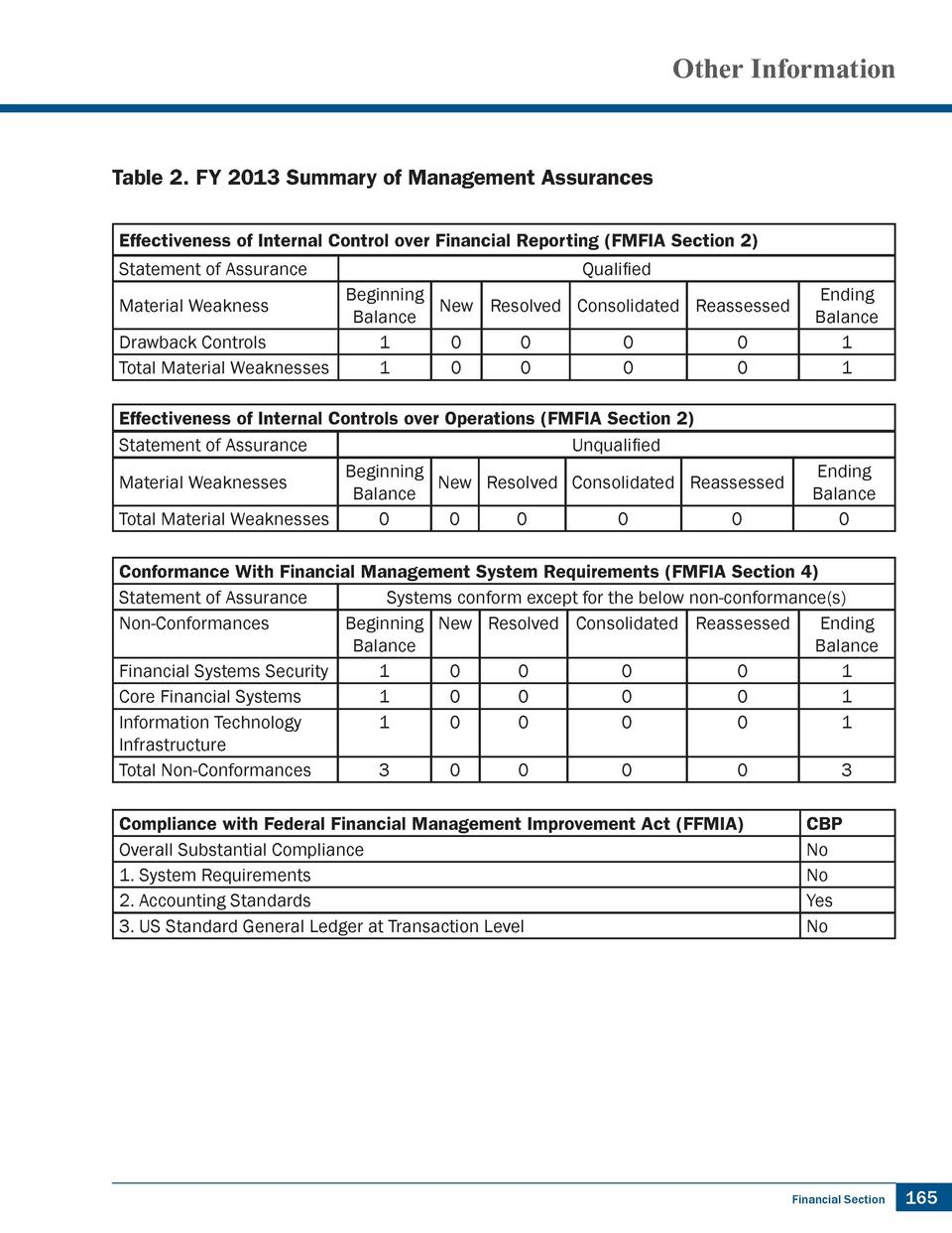 Other Information  Table 2. FY 2013 Summary of Management Assurances Effectiveness of Internal Control over Financial Repo...